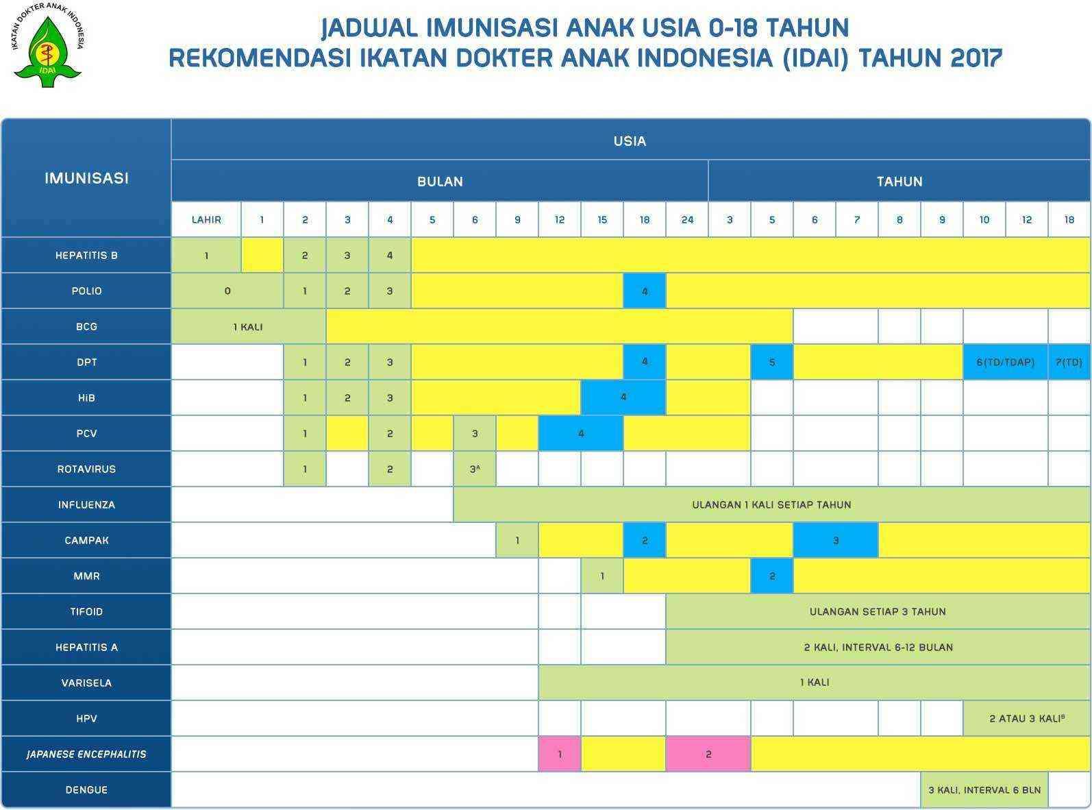 Tabel Jadwal Imunisasi Anak Usia 0-18 Tahun