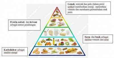 Berat Badan dan Nutrisi Sehat untuk Berdua